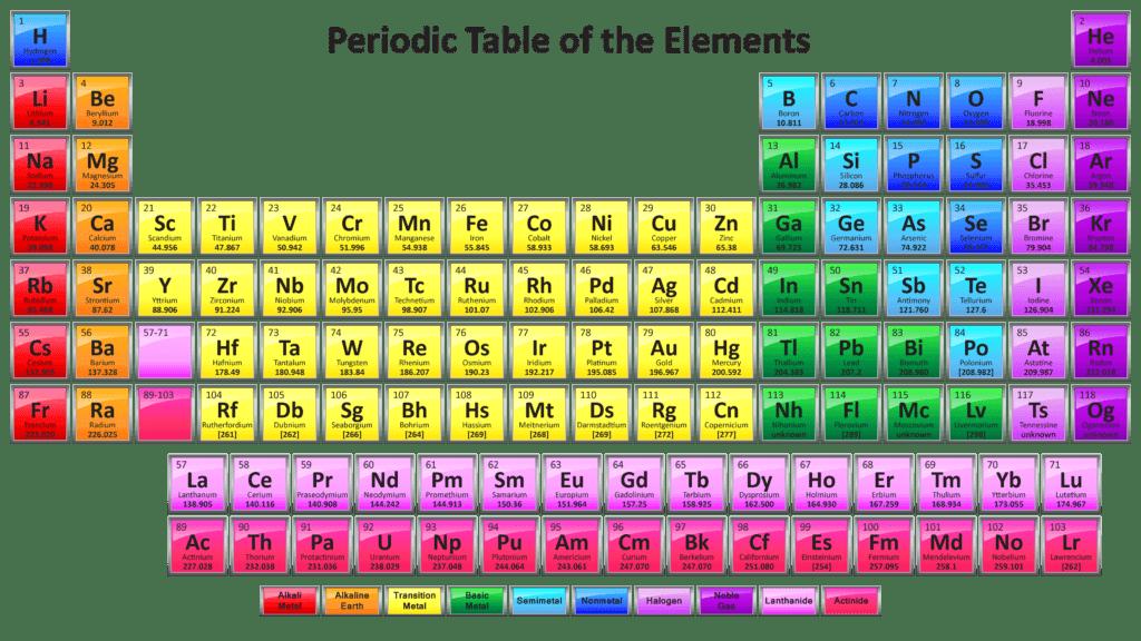 جدول تناوبی آسام